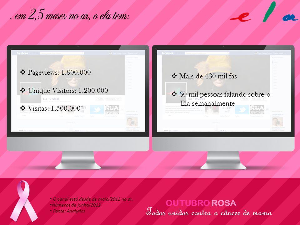 O canal está desde de maio/2012 no ar. Números de junho/2012. Fonte: Analytics Pageviews: 1.800.000 Unique Visitors: 1.200.000 Visitas: 1.500.000* Mai