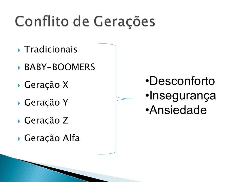 Tradicionais BABY-BOOMERS Geração X Geração Y Geração Z Geração Alfa Desconforto Insegurança Ansiedade