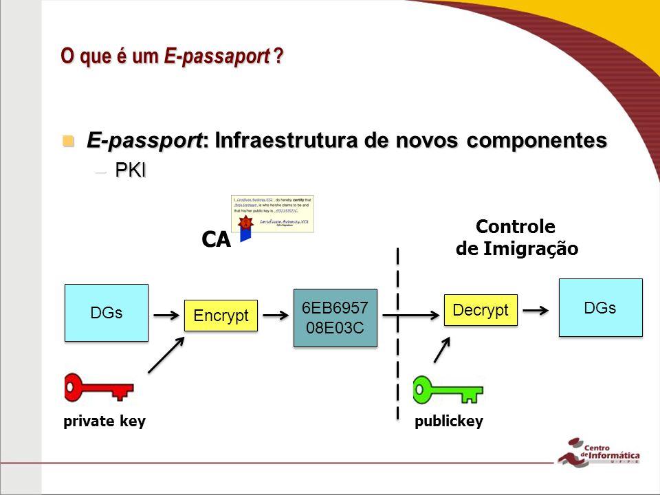 O que é um E-passaport ? E-passport: Infraestrutura de novos componentes E-passport: Infraestrutura de novos componentes –PKI DGs Controle de Imigraçã