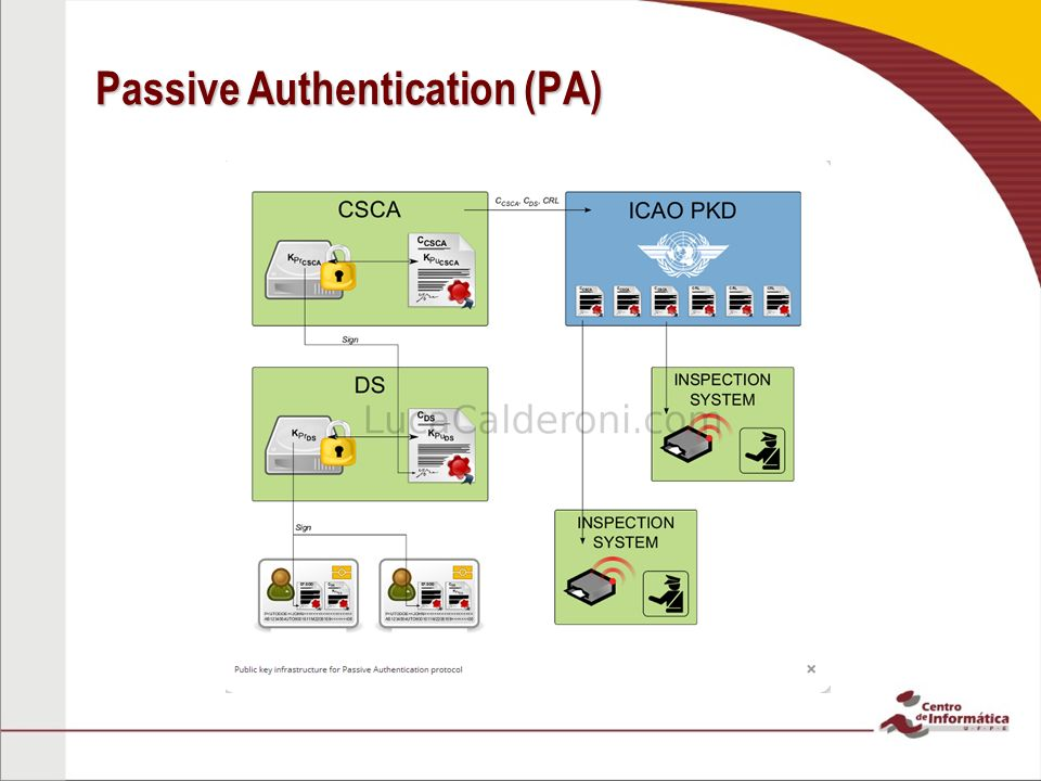 Passive Authentication (PA)