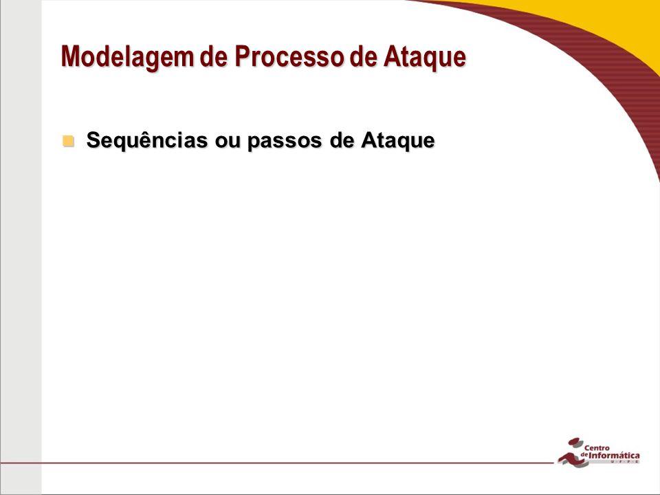 Modelagem de Processo de Ataque Sequências ou passos de Ataque Sequências ou passos de Ataque