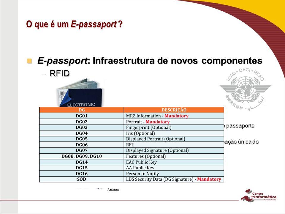 O que é um E-passaport ? E-passport: Infraestrutura de novos componentes E-passport: Infraestrutura de novos componentes –RFID Informações MRZ Informa