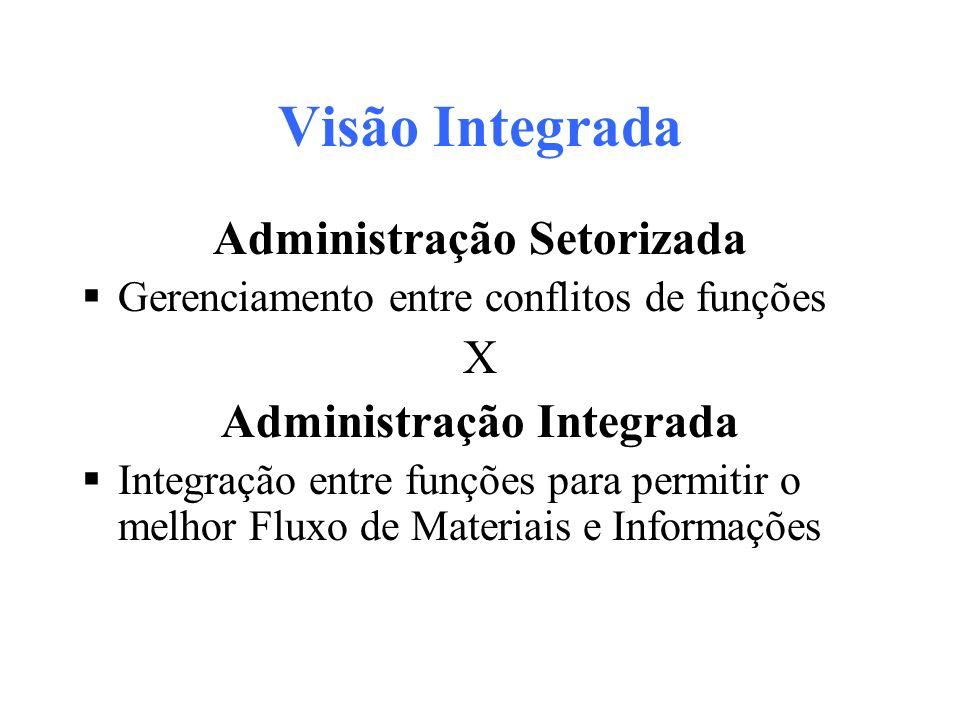 Visão Integrada Administração Setorizada Gerenciamento entre conflitos de funções X Administração Integrada Integração entre funções para permitir o m