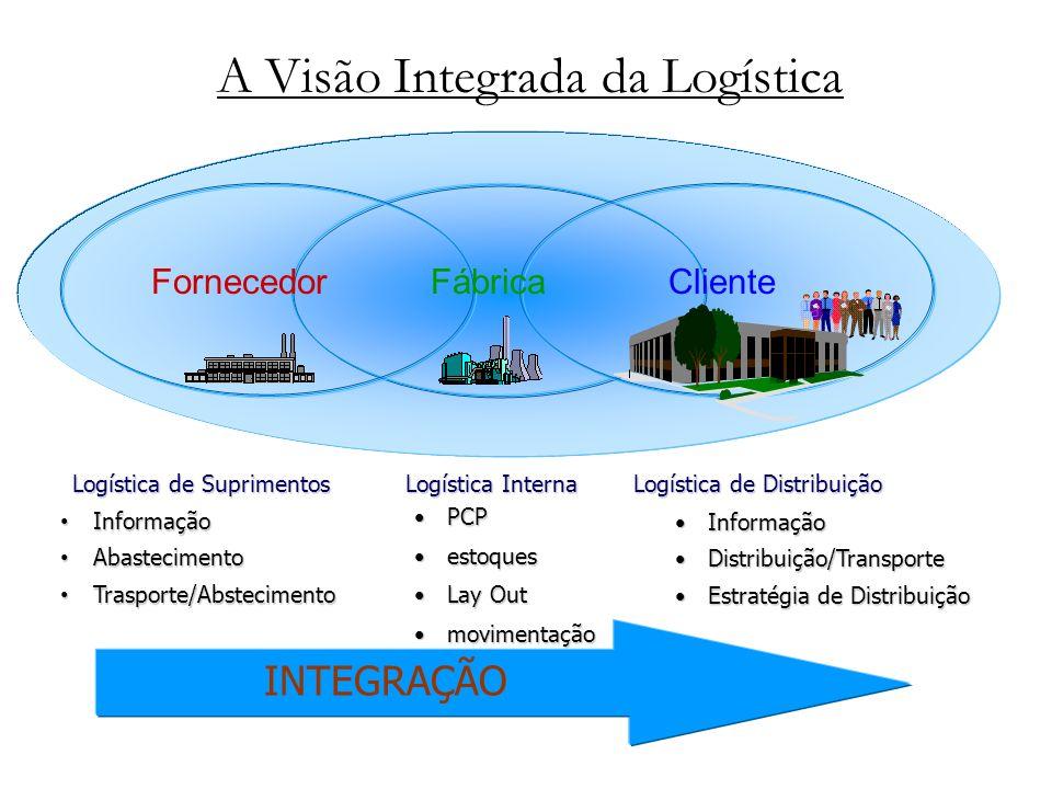 A Visão Integrada da Logística INTEGRAÇÃO FornecedorClienteFábrica Logística de Suprimentos Logística Interna Informação Informação Abastecimento Abas