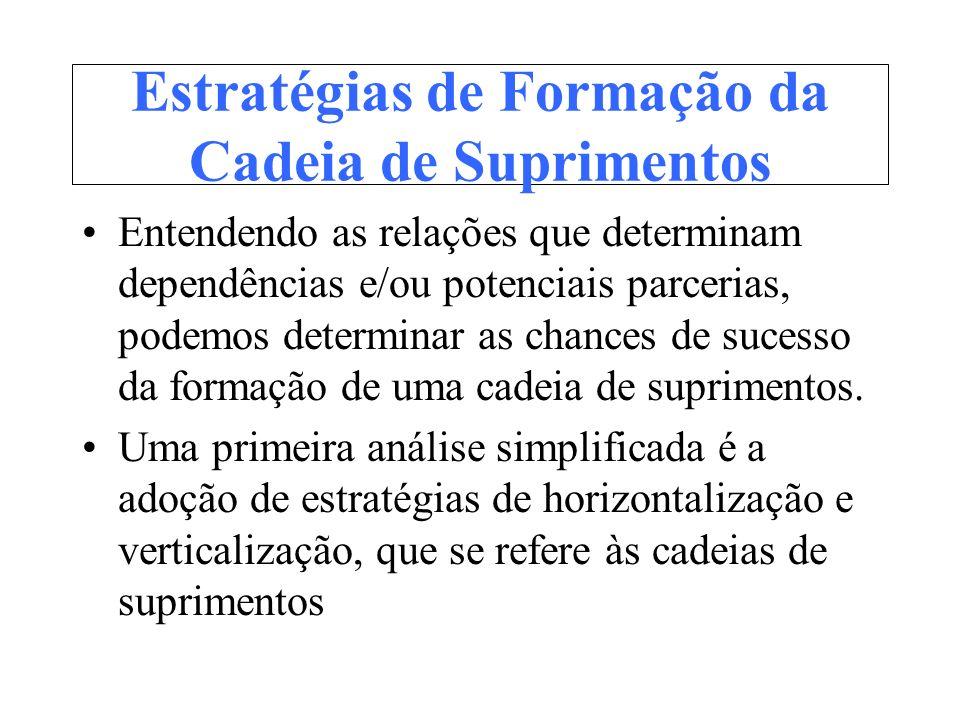 Estratégias de Formação da Cadeia de Suprimentos Entendendo as relações que determinam dependências e/ou potenciais parcerias, podemos determinar as c