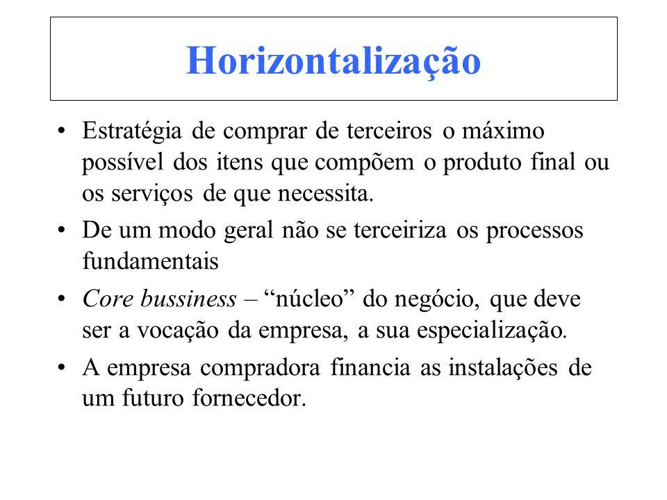 Horizontalização Estratégia de comprar de terceiros o máximo possível dos itens que compõem o produto final ou os serviços de que necessita. De um mod