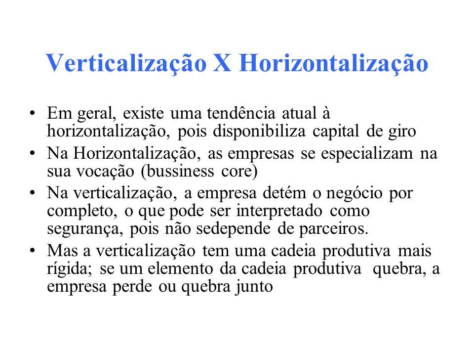 Verticalização X Horizontalização Em geral, existe uma tendência atual à horizontalização, pois disponibiliza capital de giro Na Horizontalização, as