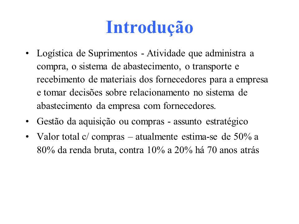 Introdução Logística de Suprimentos - Atividade que administra a compra, o sistema de abastecimento, o transporte e recebimento de materiais dos forne
