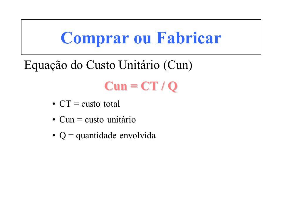 Comprar ou Fabricar Equação do Custo Unitário (Cun) Cun = CT / Q CT = custo total Cun = custo unitário Q = quantidade envolvida