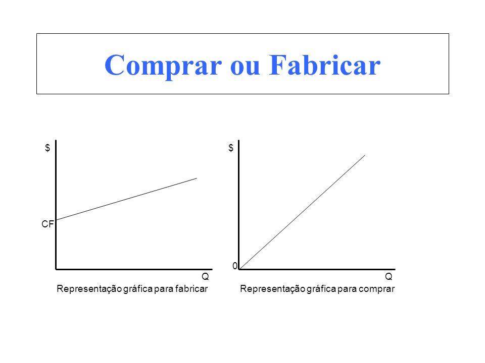 Comprar ou Fabricar $ Q CF Representação gráfica para fabricar $ Q 0 Representação gráfica para comprar