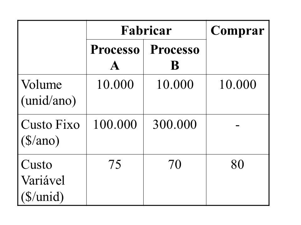 FabricarComprar Processo A Processo B Volume (unid/ano) 10.000 Custo Fixo ($/ano) 100.000300.000- Custo Variável ($/unid) 757080