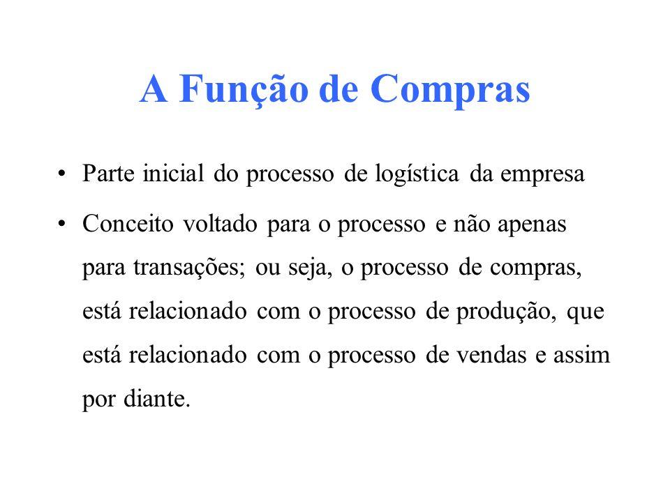 A Função de Compras Parte inicial do processo de logística da empresa Conceito voltado para o processo e não apenas para transações; ou seja, o proces