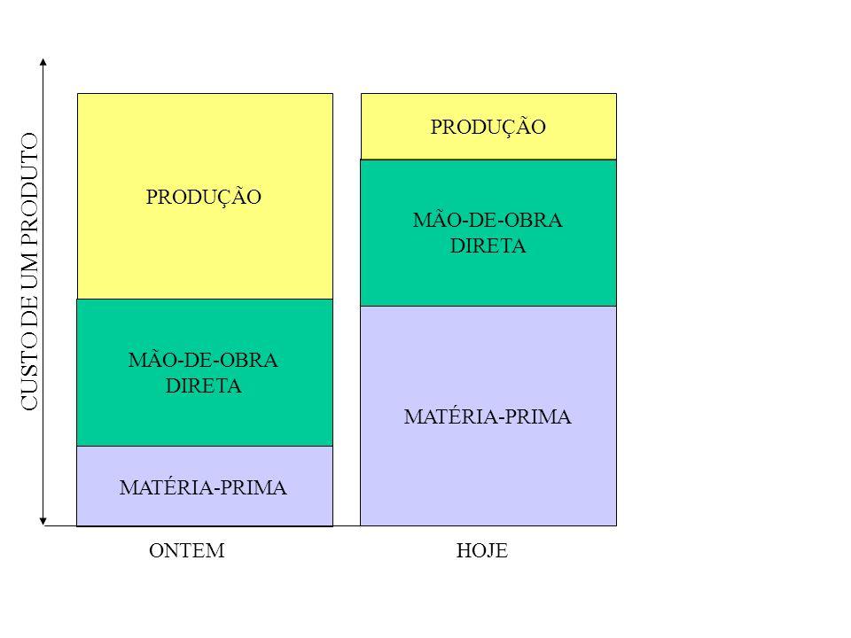 MATÉRIA-PRIMA MÃO-DE-OBRA DIRETA PRODUÇÃO CUSTO DE UM PRODUTO ONTEMHOJE MATÉRIA-PRIMA MÃO-DE-OBRA DIRETA PRODUÇÃO