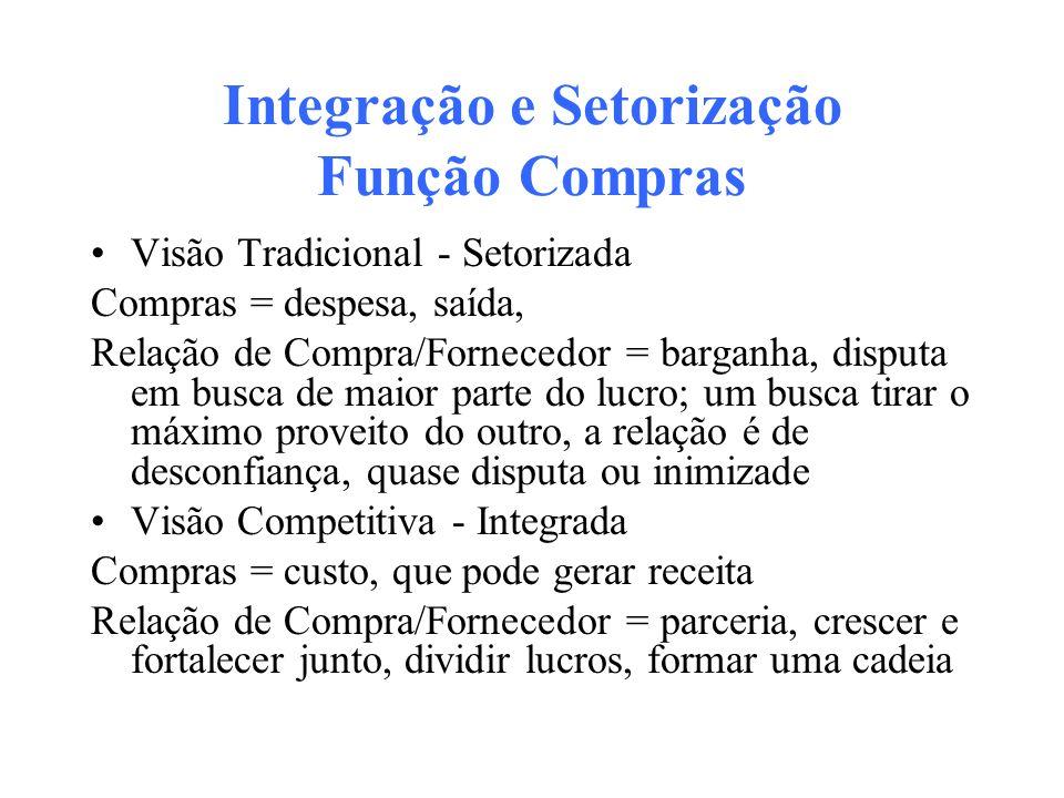 Integração e Setorização Função Compras Visão Tradicional - Setorizada Compras = despesa, saída, Relação de Compra/Fornecedor = barganha, disputa em b