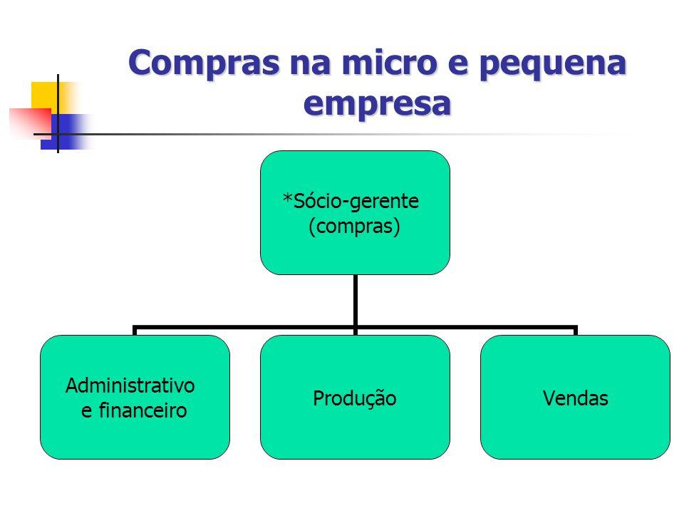 Compras na micro e pequena empresa *Sócio-gerente (compras) Administrativo e financeiro ProduçãoVendas