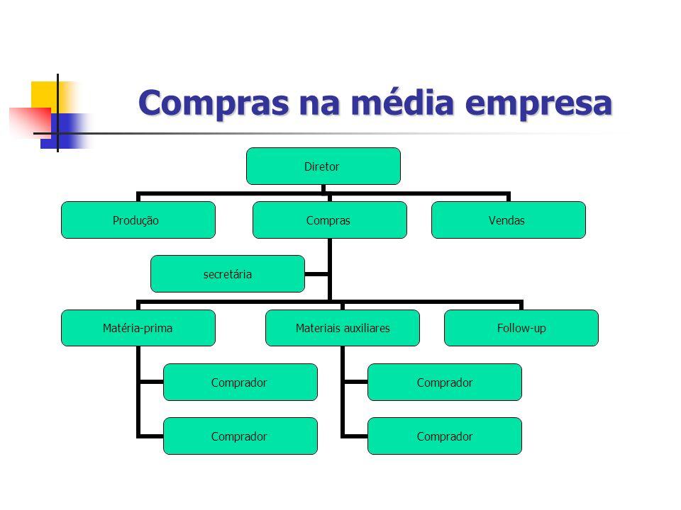 Compras na média empresa Diretor ProduçãoCompras Matéria- prima Comprador Materiais auxiliares Comprador Follow-up secretária Vendas