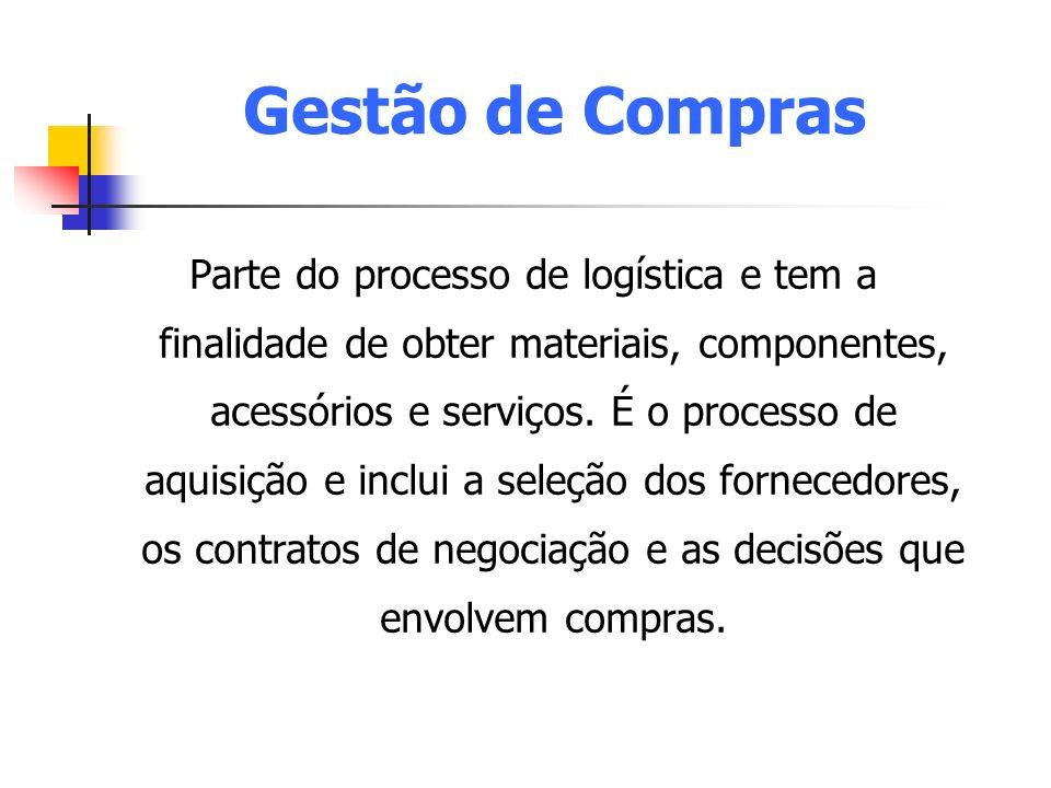Gestão de Compras Parte do processo de logística e tem a finalidade de obter materiais, componentes, acessórios e serviços. É o processo de aquisição