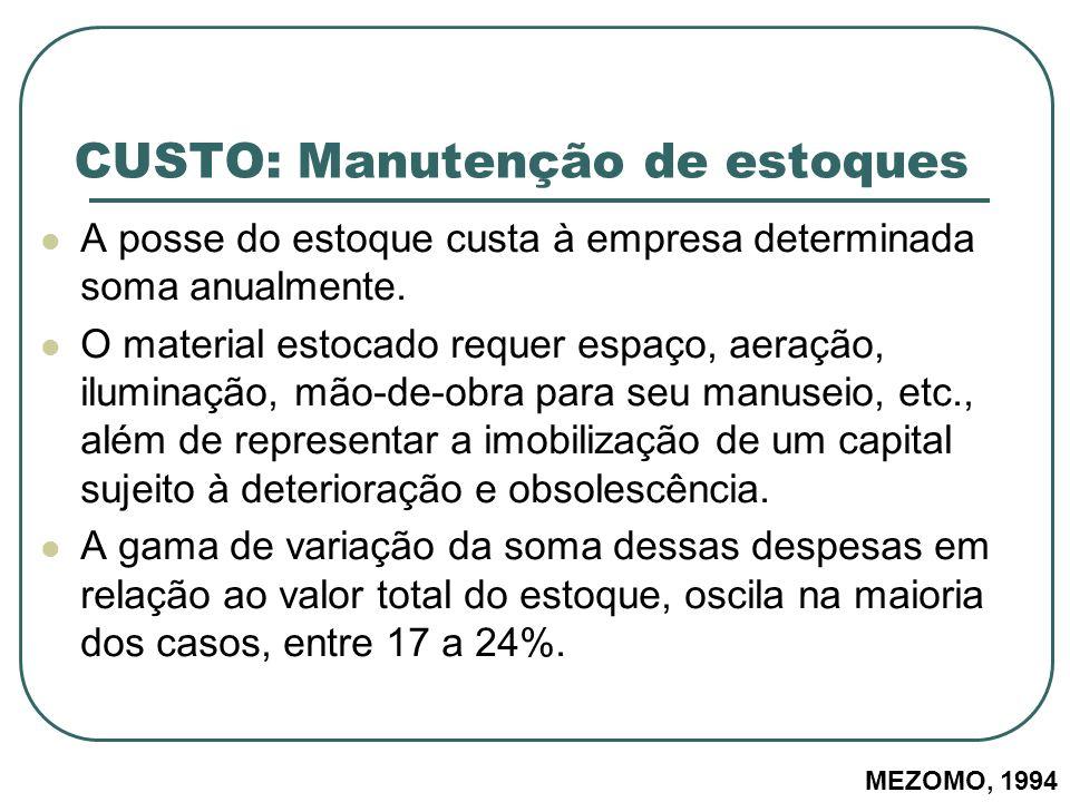 CUSTO: Manutenção de estoques A posse do estoque custa à empresa determinada soma anualmente. O material estocado requer espaço, aeração, iluminação,