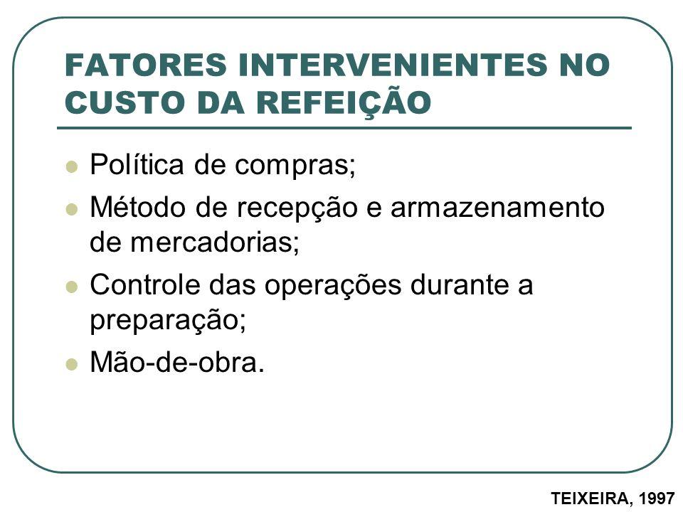FATORES INTERVENIENTES NO CUSTO DA REFEIÇÃO Política de compras; Método de recepção e armazenamento de mercadorias; Controle das operações durante a p