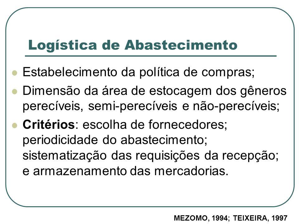 Logística de Abastecimento Estabelecimento da política de compras; Dimensão da área de estocagem dos gêneros perecíveis, semi-perecíveis e não-perecív