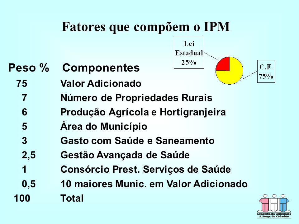 Fatores que compõem o IPM Peso % Componentes 75 Valor Adicionado 7 Número de Propriedades Rurais 6 Produção Agrícola e Hortigranjeira 5 Área do Município 3 Gasto com Saúde e Saneamento 2,5 Gestão Avançada de Saúde 1 Consórcio Prest.