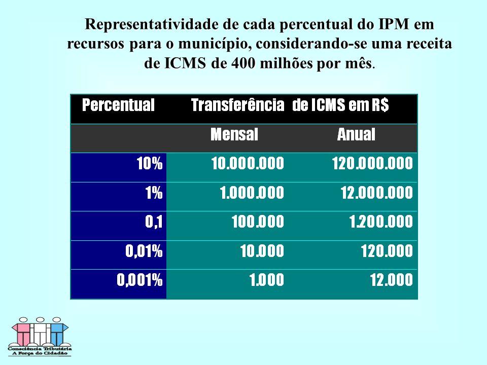 Representatividade de cada percentual do IPM em recursos para o município, considerando-se uma receita de ICMS de 400 milhões por mês Representatividade de cada percentual do IPM em recursos para o município, considerando-se uma receita de ICMS de 400 milhões por mês.