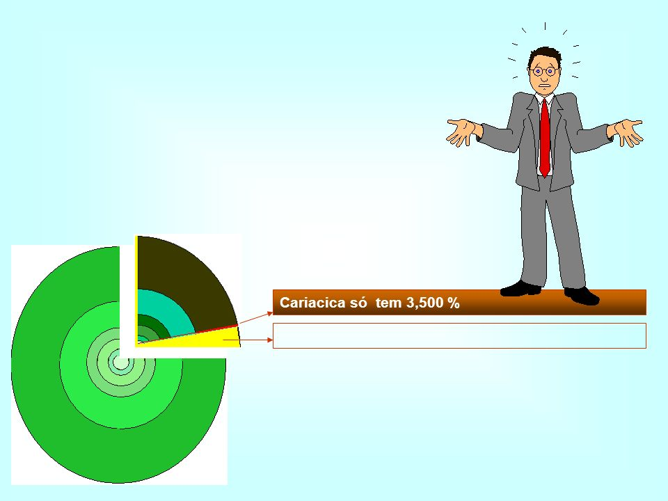 Cariacica só tem 3,500 %