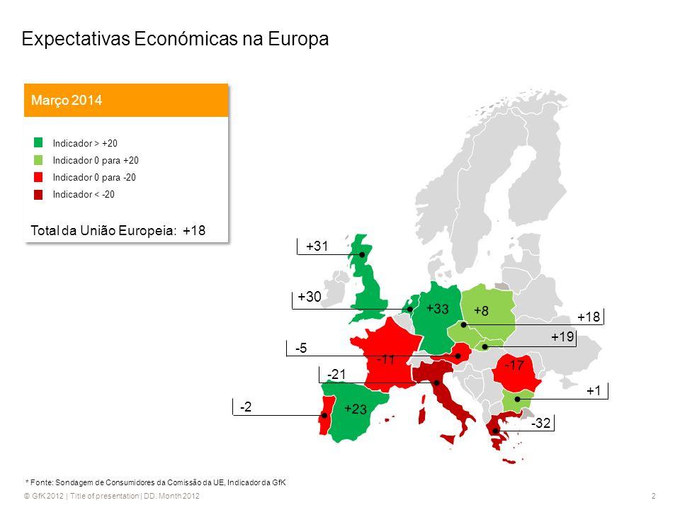 2 +30 -43 +18 -5 -21 +31 -2 +1 -32 -17 -11 +8 +33 +23 +19 * Fonte: Sondagem de Consumidores da Comissão da UE, Indicador da GfK Expectativas Económicas na Europa Março 2014 Indicador > +20 Indicador 0 para +20 Indicador 0 para -20 Indicador < -20 Total da União Europeia: +18 Indicador > +20 Indicador 0 para +20 Indicador 0 para -20 Indicador < -20 Total da União Europeia: +18