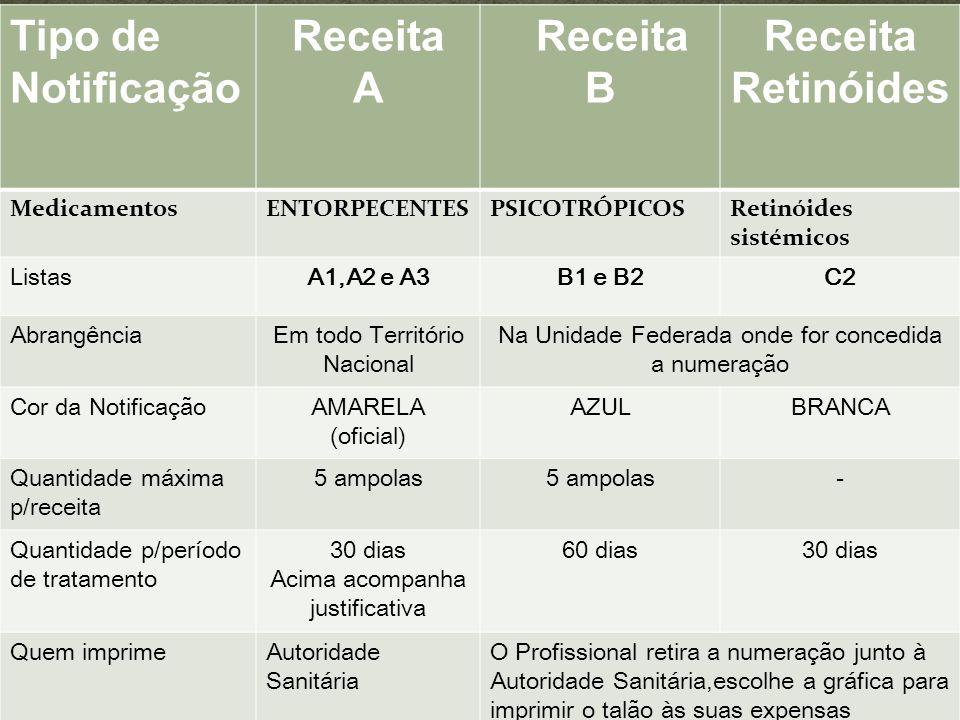 Tipo de Notificação Receita A Receita B Receita Retinóides MedicamentosENTORPECENTESPSICOTRÓPICOSRetinóides sistémicos ListasA1,A2 e A3B1 e B2C2 Abran