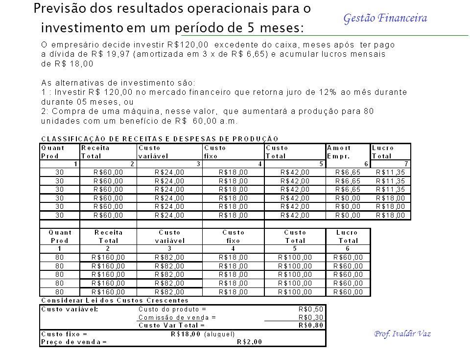 Prof. Ivaldir Vaz Gestão Financeira Origens das Propostas de Investimentos Quando a capacidade máxima de produção e venda da empresa for insuficiente