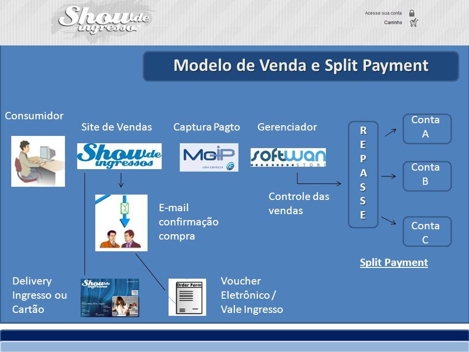 Modelo de Venda e Split Payment GerenciadorCaptura PagtoSite de Vendas Consumidor REPASSE Conta A Conta B Conta C E-mail confirmação compra Voucher El