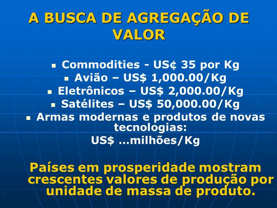 A BUSCA DE AGREGAÇÃO DE VALOR Commodities - US¢ 35 por Kg Avião – US$ 1,000.00/Kg Eletrônicos – US$ 2,000.00/Kg Satélites – US$ 50,000.00/Kg Armas modernas e produtos de novas tecnologias: US$ …milhões/Kg Países em prosperidade mostram crescentes valores de produção por unidade de massa de produto.