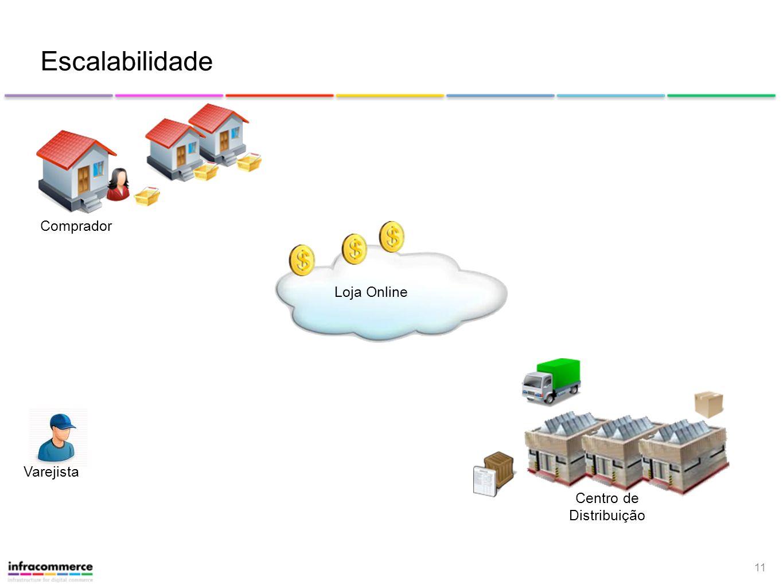 11 Loja Online Escalabilidade Centro de Distribuição Varejista Comprador