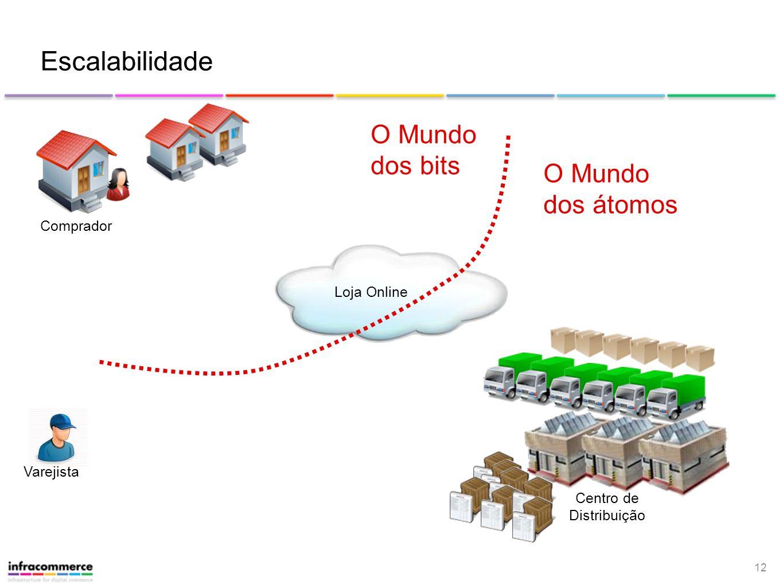 12 Loja Online Escalabilidade Centro de Distribuição Varejista Comprador O Mundo dos bits O Mundo dos átomos
