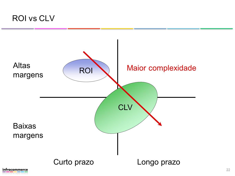 22 ROI vs CLV Longo prazoCurto prazo Altas margens Baixas margens ROI CLV Maior complexidade