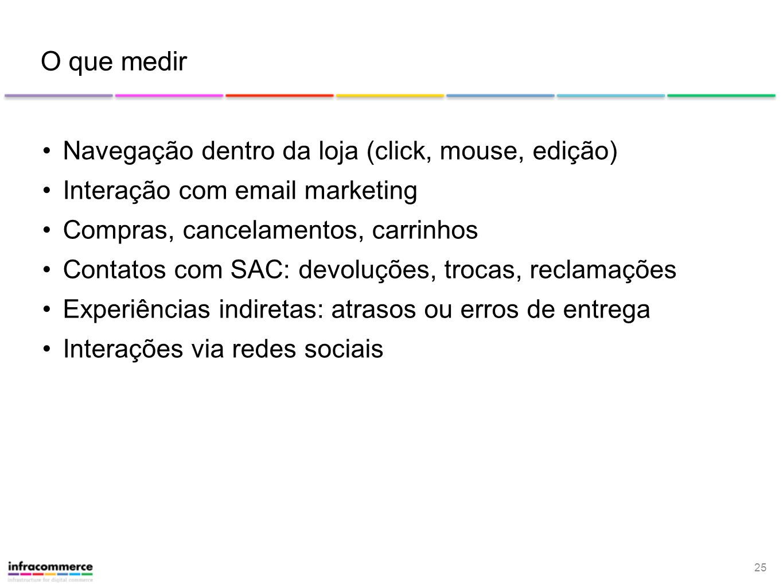 25 O que medir Navegação dentro da loja (click, mouse, edição) Interação com email marketing Compras, cancelamentos, carrinhos Contatos com SAC: devol