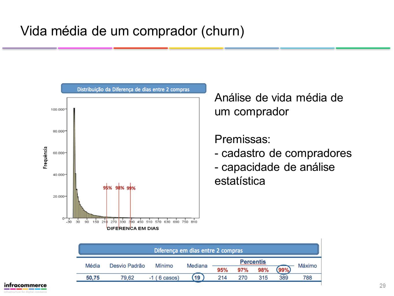 29 Vida média de um comprador (churn) Análise de vida média de um comprador Premissas: - cadastro de compradores - capacidade de análise estatística