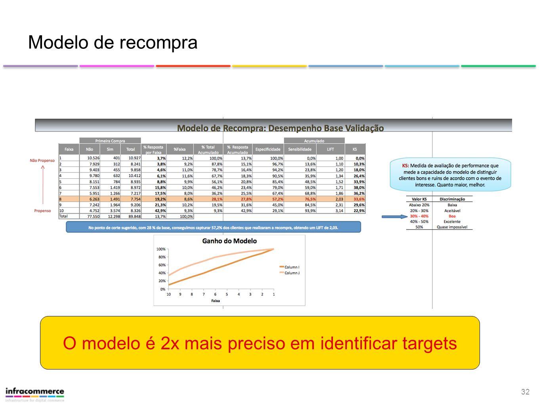 32 Modelo de recompra O modelo é 2x mais preciso em identificar targets