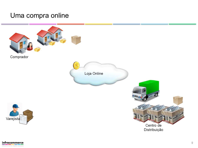 9 Loja Online Uma compra online Centro de Distribuição Varejista Comprador