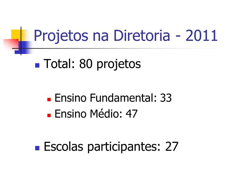 Site O site para cadastro e consulta dos Projetos Descentralizados é: www.rededosaber.sp.gov.br/cadprojetos