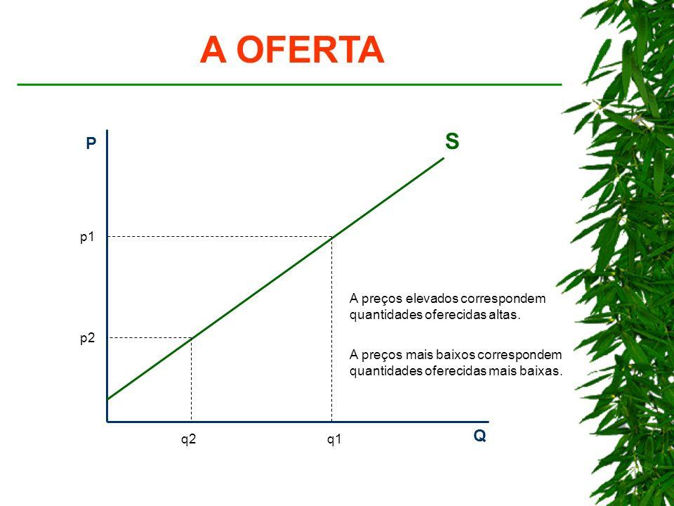 A OFERTA P Q S p1 q1 p2 q2 A preços elevados correspondem quantidades oferecidas altas.