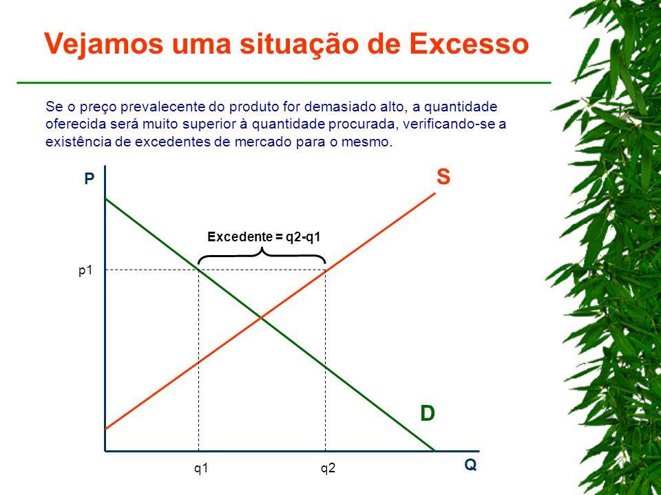 P Q D S p1 q1q2 Vejamos uma situação de Excesso Se o preço prevalecente do produto for demasiado alto, a quantidade oferecida será muito superior à quantidade procurada, verificando-se a existência de excedentes de mercado para o mesmo.