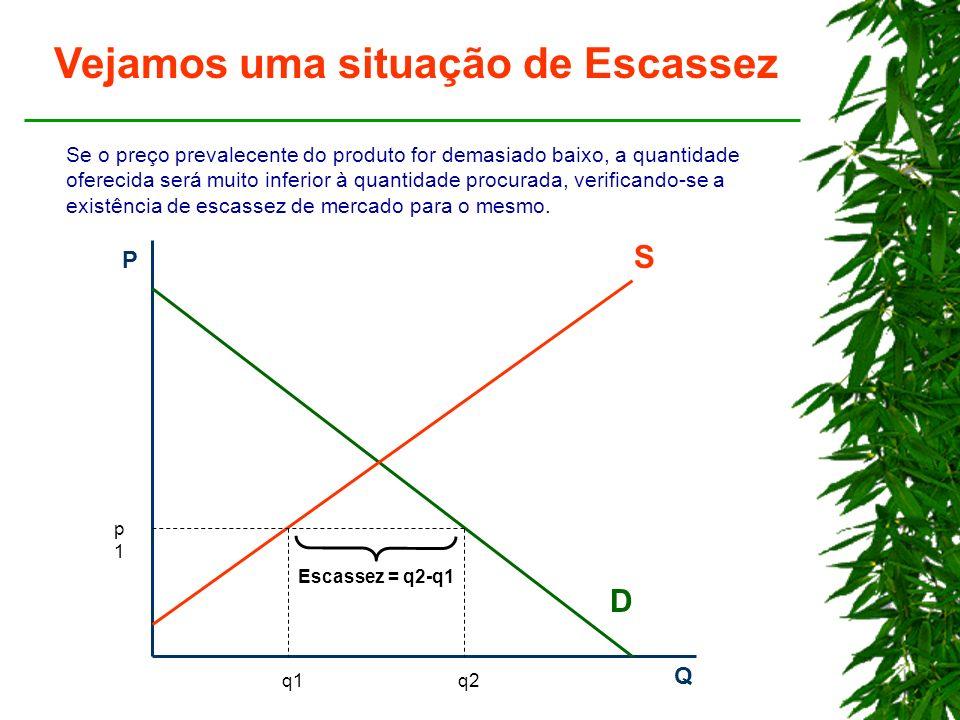 P Q D S p1p1 q1q2 Vejamos uma situação de Escassez Se o preço prevalecente do produto for demasiado baixo, a quantidade oferecida será muito inferior à quantidade procurada, verificando-se a existência de escassez de mercado para o mesmo.