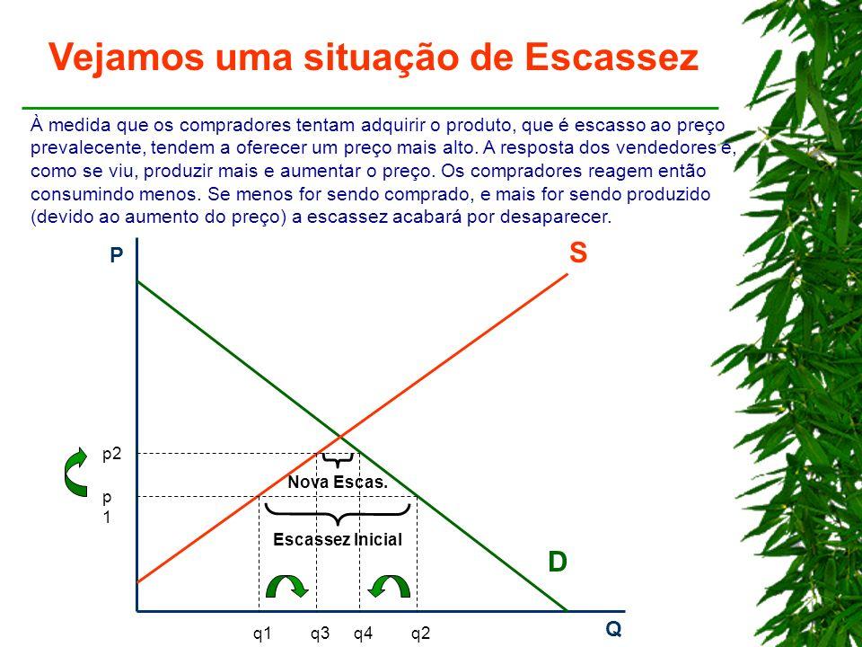 Vejamos uma situação de Escassez P Q D S p1p1 q1q2 Escassez Inicial p2 q3q4 Nova Escas.