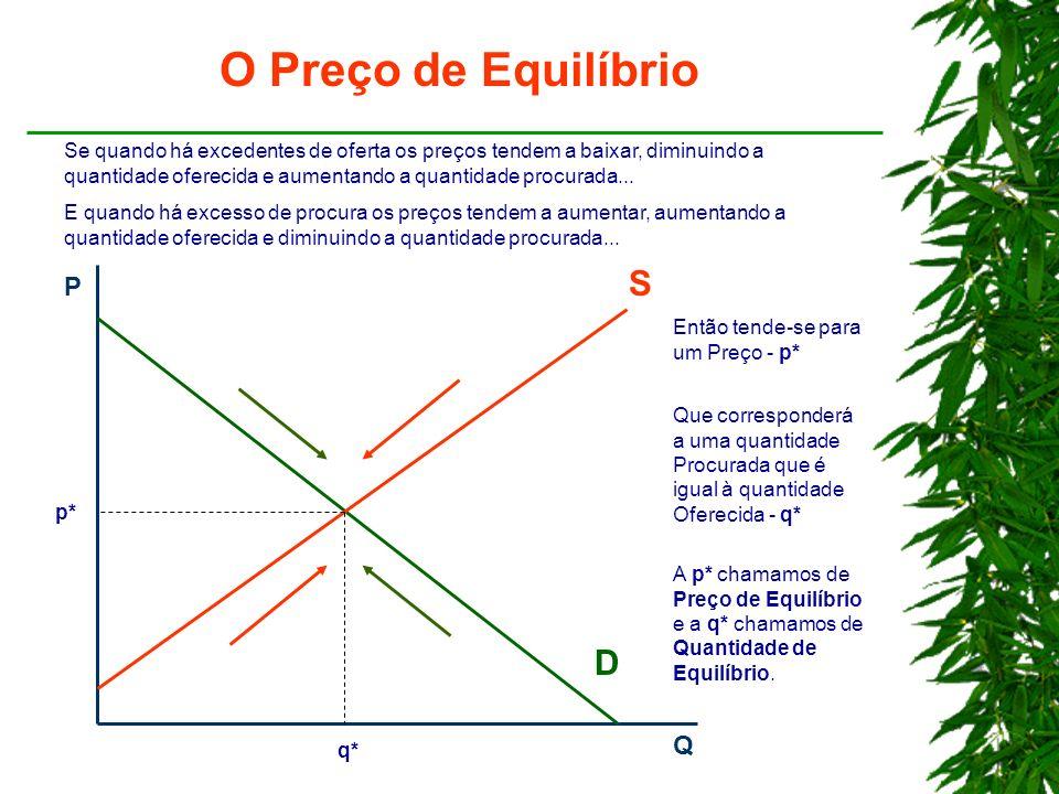 P Q D S p* q* O Preço de Equilíbrio Se quando há excedentes de oferta os preços tendem a baixar, diminuindo a quantidade oferecida e aumentando a quantidade procurada...