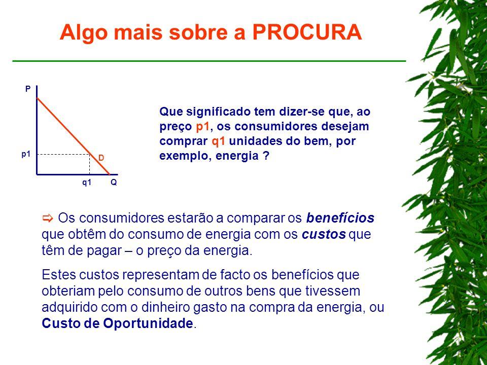 Algo mais sobre a PROCURA P Q p1 q1 D Que significado tem dizer-se que, ao preço p1, os consumidores desejam comprar q1 unidades do bem, por exemplo, energia .