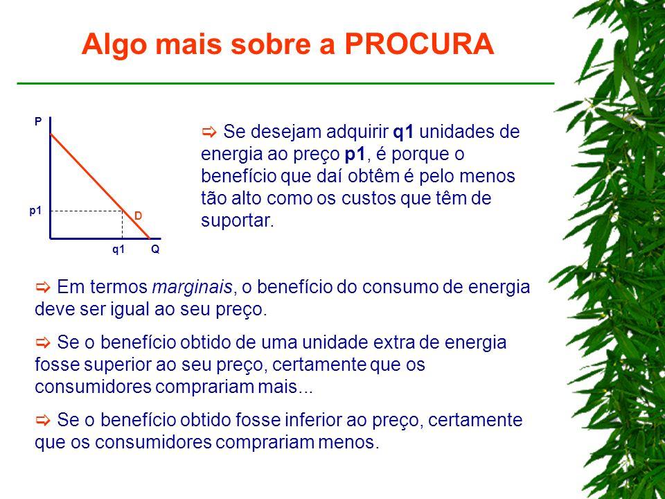Algo mais sobre a PROCURA P Q p1 q1 D Se desejam adquirir q1 unidades de energia ao preço p1, é porque o benefício que daí obtêm é pelo menos tão alto como os custos que têm de suportar.