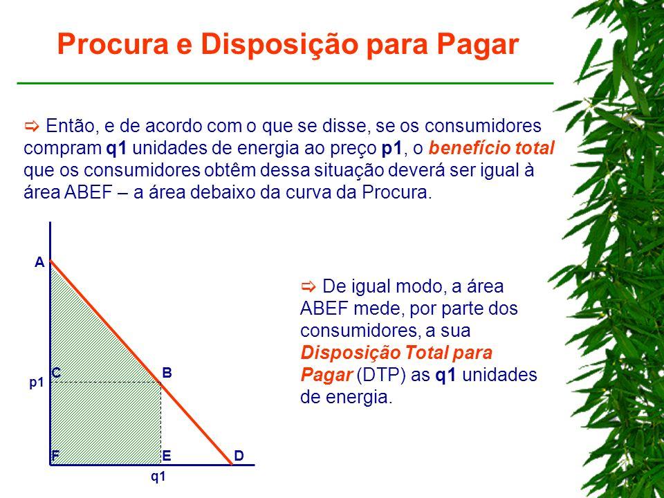 Procura e Disposição para Pagar Então, e de acordo com o que se disse, se os consumidores compram q1 unidades de energia ao preço p1, o benefício total que os consumidores obtêm dessa situação deverá ser igual à área ABEF – a área debaixo da curva da Procura.