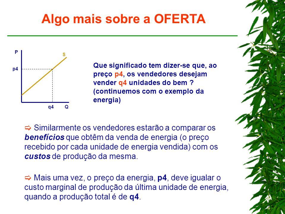 Algo mais sobre a OFERTA P Q p4 q4 S Que significado tem dizer-se que, ao preço p4, os vendedores desejam vender q4 unidades do bem .
