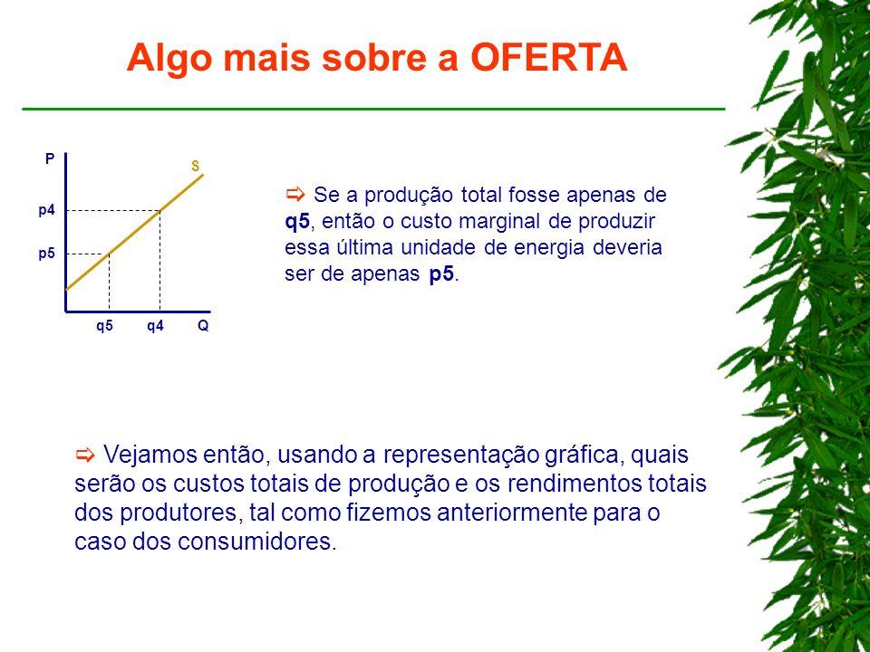 Algo mais sobre a OFERTA P Q p4 q4 S Se a produção total fosse apenas de q5, então o custo marginal de produzir essa última unidade de energia deveria ser de apenas p5.